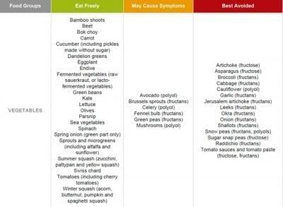 foodmap cheat sheet, constipation, bloating, IBS